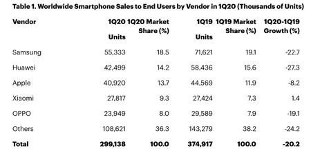 Ventas Smartphones 1t 2020 Gartner