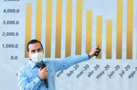 Gabinete Económico destaca estabilidad macroeconómica en informe 2014-2021