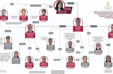 """CNA denuncia """"red de corrupción"""" en la Sesal con vínculos a la ministra Alba Flores"""